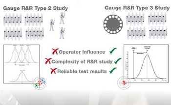 Gage R&R for Repeatability and Reproducibility
