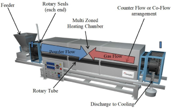 Thermal Processing in Nuclear Applications