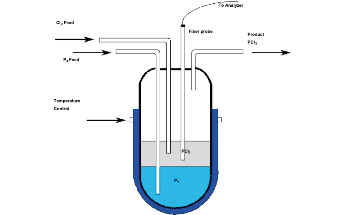 How Phosphorus Trichloride is Formed from Phosphorus and Chlorine