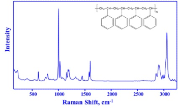 Using Raman Spectroscopy for In-Process, Real-Time Measurements of Polymer Processes