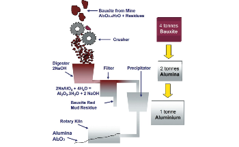 How On-Line Aluminum Production Can Help with Particle Size Analysis