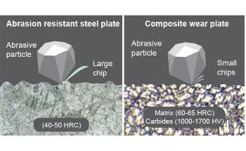 Welding Alloys Integra Composite Wear Plates