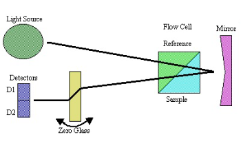 The Determination of Specific Refractive Index Increment (dn/dc)