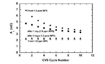 Copper Plating Baths: Detecting Accelerator Breakdown Products Via CVS