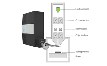 Using Cathodoluminescence for the Inspection, Metrology and Failure Analysis of LED Processing