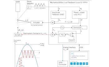 Kelvin Probe Force Microscopy: An Introduction