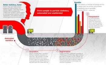 Automated Particle Workflow: Revolutionizing Nanoparticle Analysis and Product Optimization