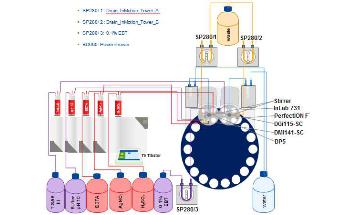 Water Analysis: Automated Multi-Parameter Determination