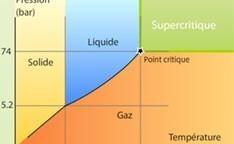 The Advantages of Supercritical CO2