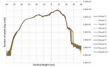 Using 3D Optical Profiling for Full-Field Hotspot Detection