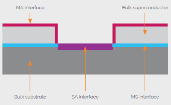 Surface Engineering for High Performance Qubits