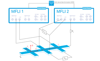 Measuring the Hall Effect with Zurich Instruments MFLI