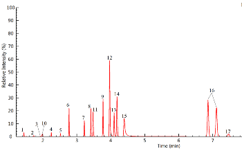 Analyzing Pesticides and Pigments in Wine in a Single Run Using UHPLC-MS/MS Method