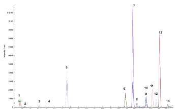 LC/MS/MS Method for Multi-Residue Pesticides Analysis in Rice