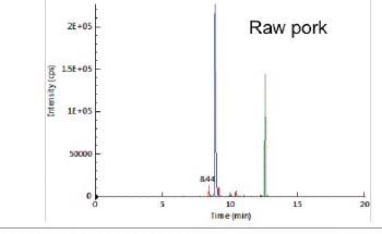 The Analysis of Pork Adulterated Meat with QSight Triple Quad System