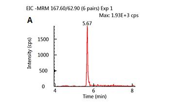 Oatmeal Glyphosate and Similar Polar Pesticide Direct Analysis
