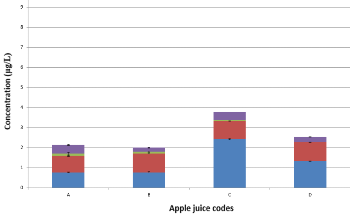 Complete Separation and Accurate Quantification of Arsenic Species in Apple Juice