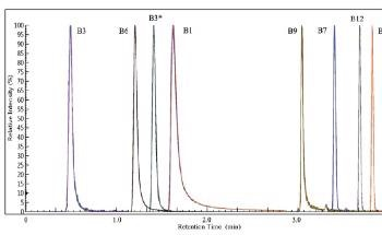 Robust Chromatographic Analysis of B-Vitamins in Infant Formula