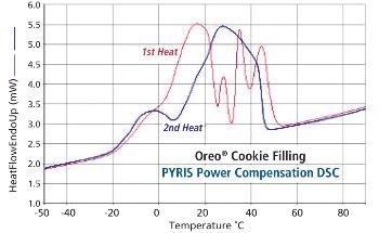 Differential Scanning Calorimetry (DSC) of Fats in Cookies
