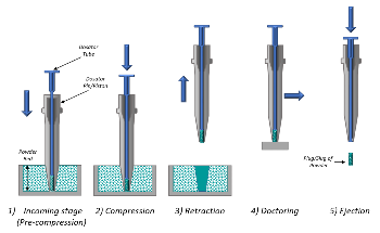 How Can Dynamic Powder Testing Be Used to Optimize Dosing Technology for DPI Formulations?