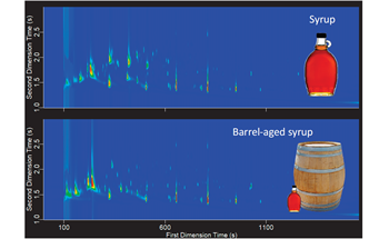 Investigating Bourbon-Aging with Two-Dimensional Gas Chromatography