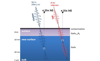 XPS Analysis of a Nitrogen-Doped GaAs Thin Film