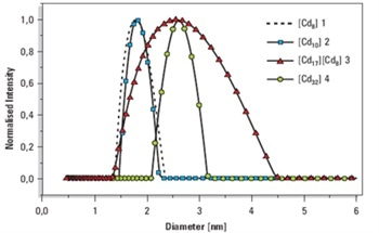 Measuring Cadmium Selenide ( CdSe ) Nanocrystals and Cluster Molecules Using Dynamic Light Scattering