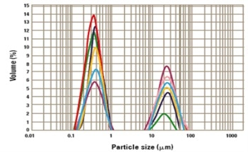 Titanium Dioxide Dispersion Monitoring for Pigment Applications Using the Mastersizer 3000