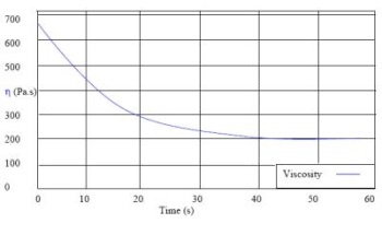 Thixotropy and Quantifying the Thixotropy of a Coating Material Using Viscosity Measurements