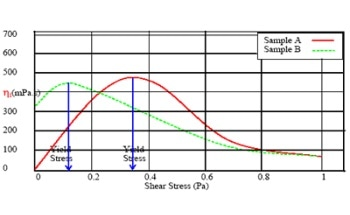 Oils and Using Viscosity Measurements To Determine Yield Stress In Sooty Engine