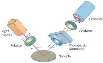 Spectroscopic Ellipsometry Based on Phase Modulation Technology