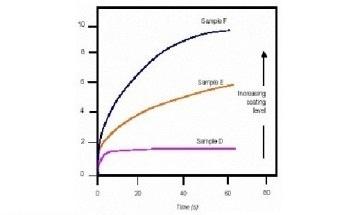 Rheological Analysis of Sealant Materials