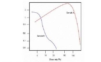 The Rheological Analysis of Ferromagnetic Inks Performed on Bohlin Rotational Rheometer