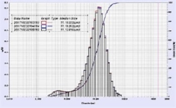 Measuring the Particle Size Distribution of Cement