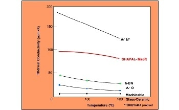 Machinable Ceramic - Chemical Composition and Thermal Conductivity of Shapal-M Machinable Ceramic