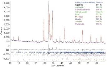 Quantitative Phase Analysis of Portland Cement Clinkers