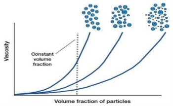 Controlling Rheology by Changing the Size, Zeta Potential and Shape of Particles