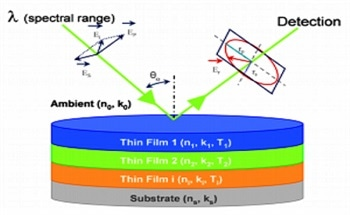Framed Spectroscopic Ellipsometers for Thin Film Characterization