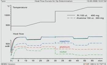 Determination of Heat Capacity at High Temperatures