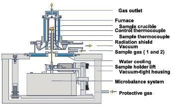 TG-FTIR - An Integrated Approach to Thermal Analysis