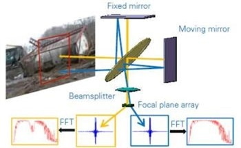 Using Hyperspectral Imaging to Identify Atmospheric Gases