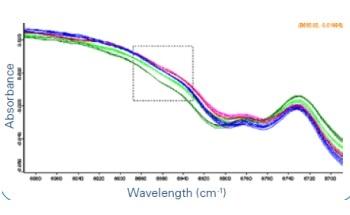 Monitoring Pharmaceutical Uniformity During Manufacture Using FT-NIR Spectroscopy