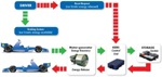 Kinetic Energy Recovery System for the Automotive Industry