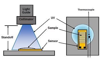 Real-Time Monitoring of H.B. Fuller UV-Cured Adhesive