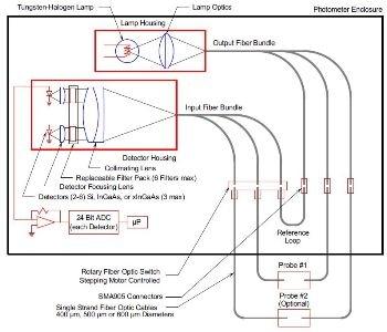 VIS-NIR Dual-Beam Photometer - ClearView db photometer