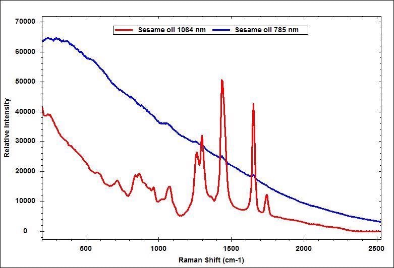 Comparison of the measured spectra of sesame oil with 785 nm and 1064 nm Raman system.