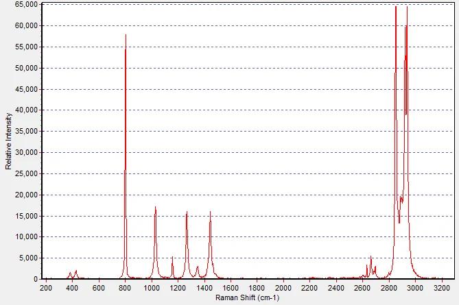 Raman Spectrum: Cyclohexane