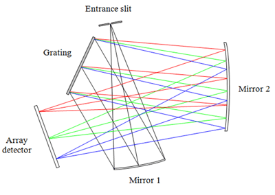 High-Performance Linear InGaAs Array Spectrometer—Sol 1.7