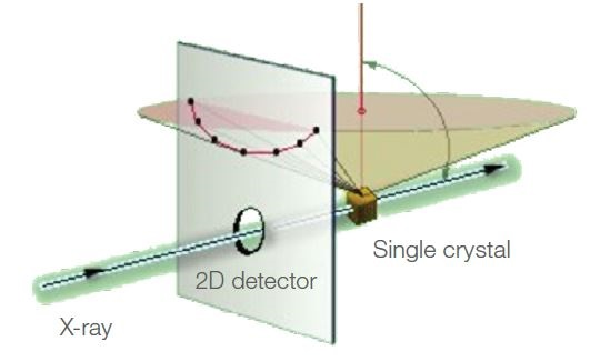 Schematic diagram of a diffraction assembly by the Laue method Thermo Scientific ARL EQUINOX LAUE.