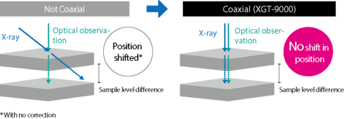 Clear Optical Image Observation and Coaxial X-Ray Irradiation